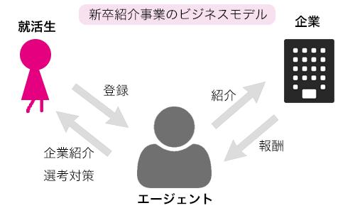 「人材紹介 ビジネスモデル」の画像検索結果